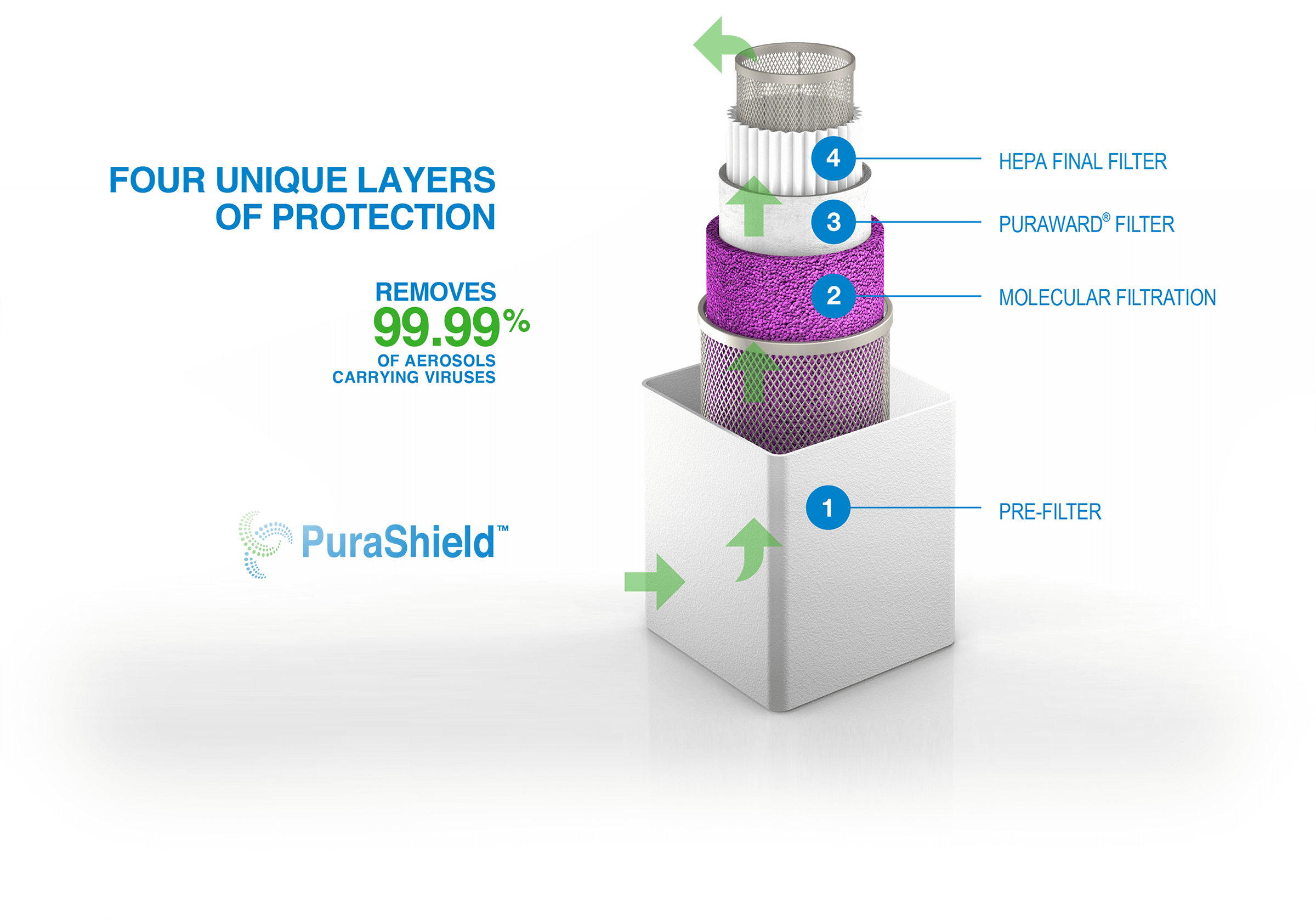 Cutaway view of PuraShield Air Purifier with 4 layers of protection